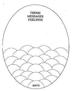 trauma egg diagram